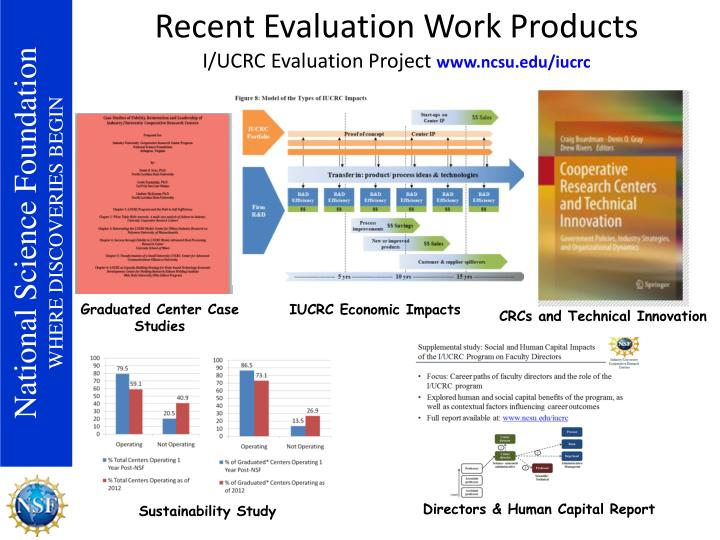 Recent Evaluation Work Products
