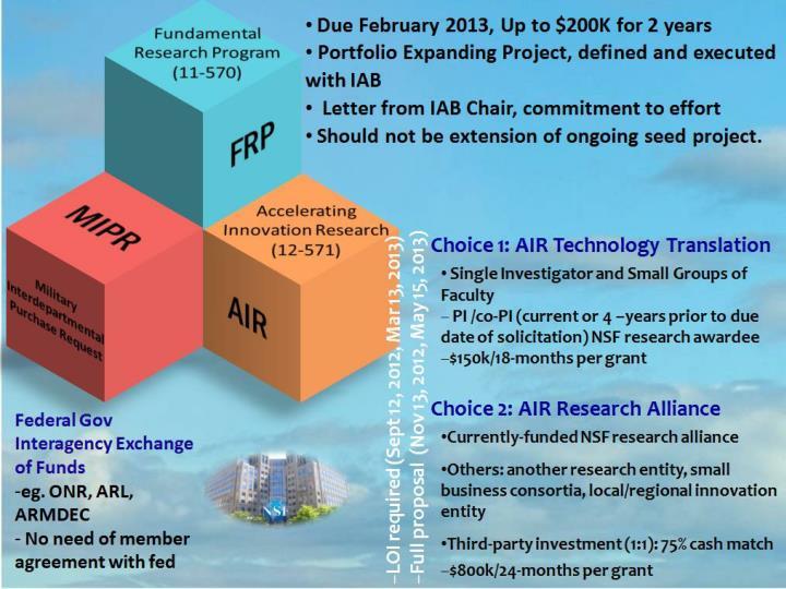 Innovation through Partnerships