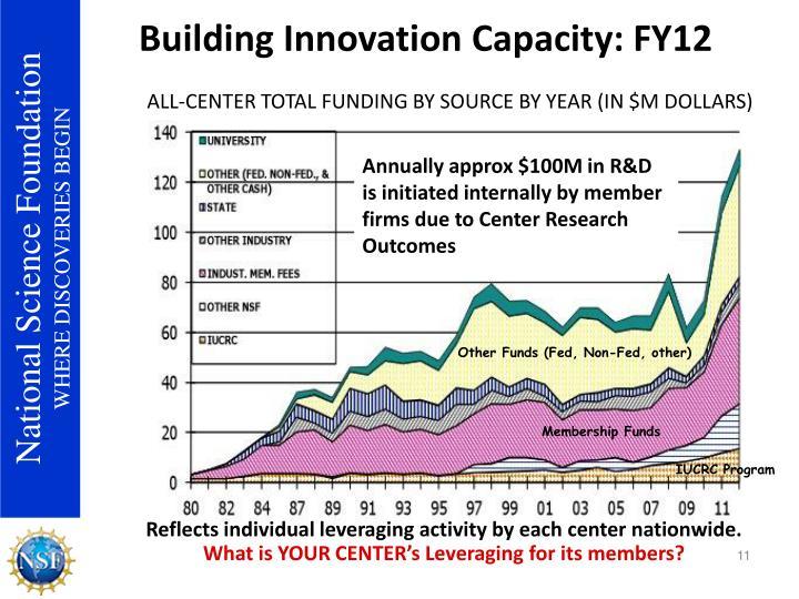 Building Innovation Capacity: FY12
