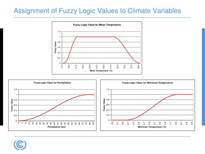 Assignment of Fuzzy Logic Values to Climate Variables