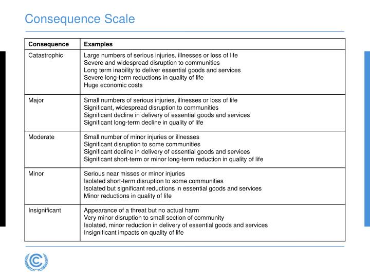 Consequence Scale
