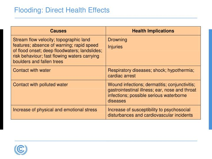 Flooding: Direct Health Effects