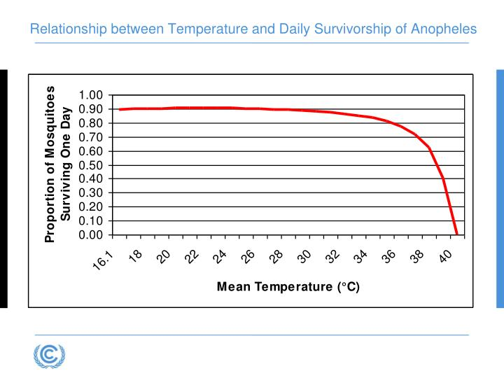 Relationship between Temperature and Daily Survivorship of Anopheles