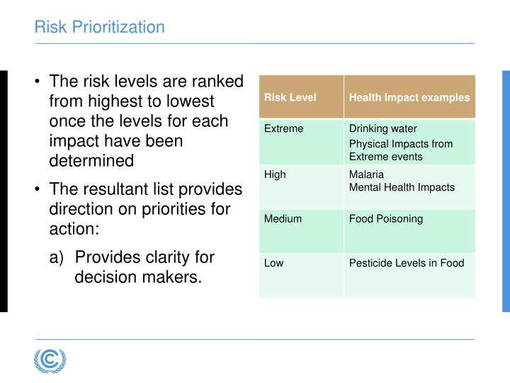 Risk Prioritization