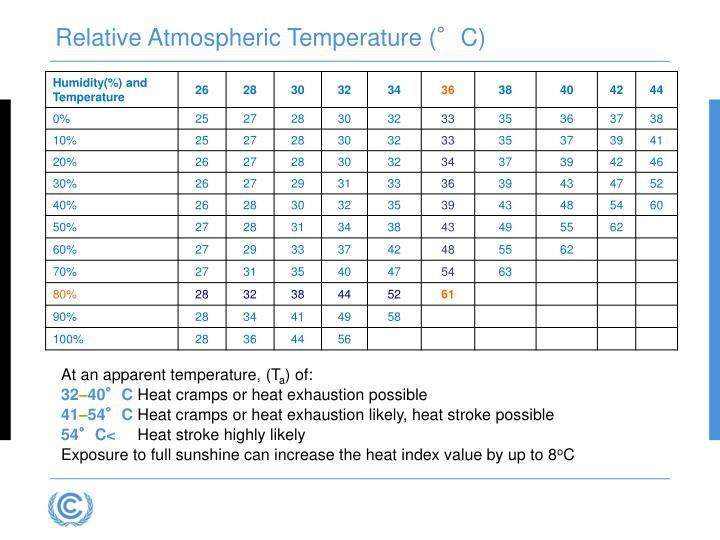 Relative Atmospheric