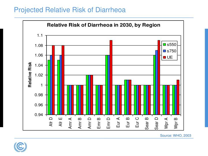 Projected Relative Risk of