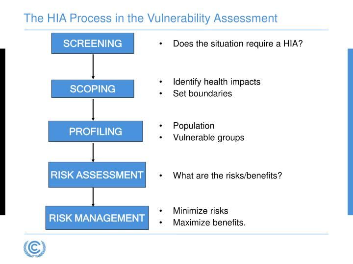 The HIA Process in the Vulnerability Assessment
