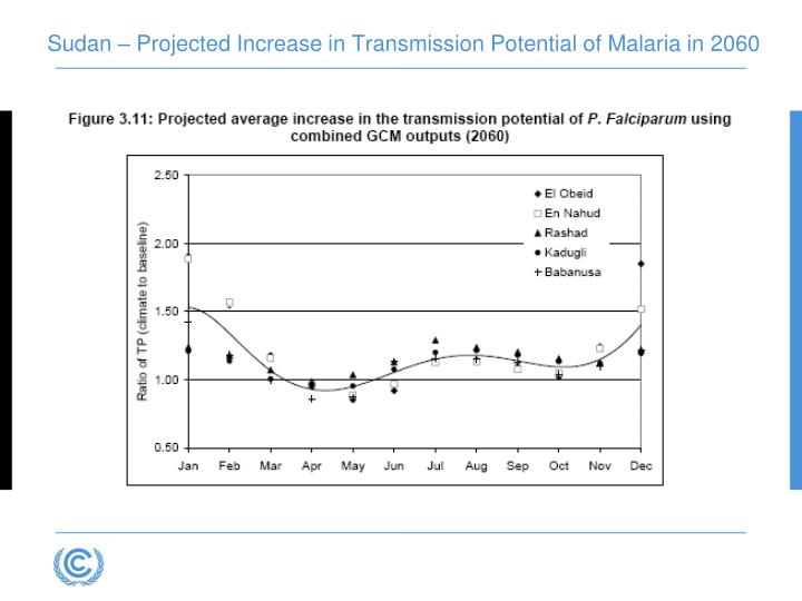 Sudan – Projected Increase in Transmission Potential of Malaria in 2060
