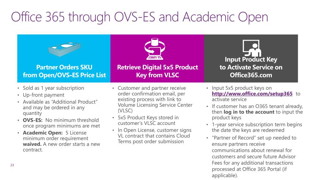 PPT - Office 365 for Education through OVS-ES PowerPoint