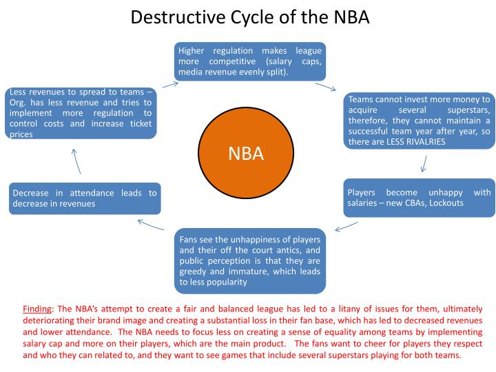 Destructive Cycle of the NBA