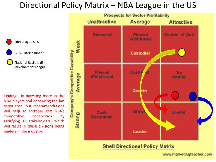 Directional Policy Matrix – NBA League in the US