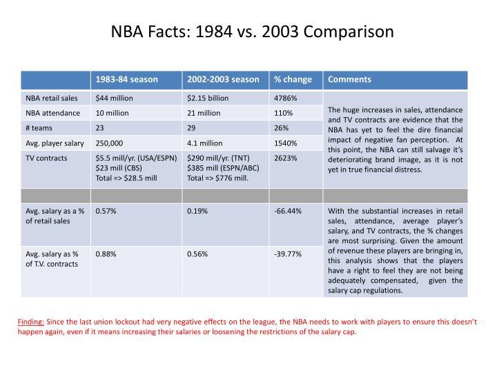 NBA Facts: 1984 vs. 2003 Comparison