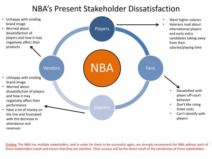 NBA's Present Stakeholder Dissatisfaction