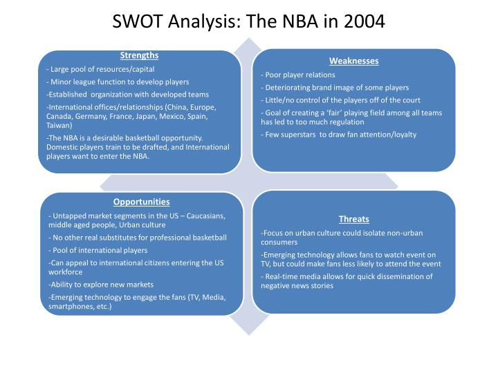 SWOT Analysis: The NBA in 2004