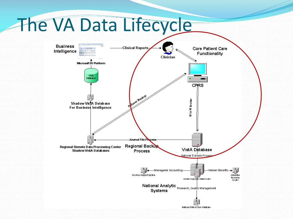 PPT - The CDW Data Lifecycle - Internals, Data Flows, and Business