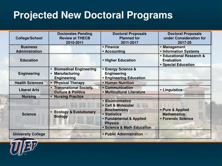 Projected New Doctoral Programs