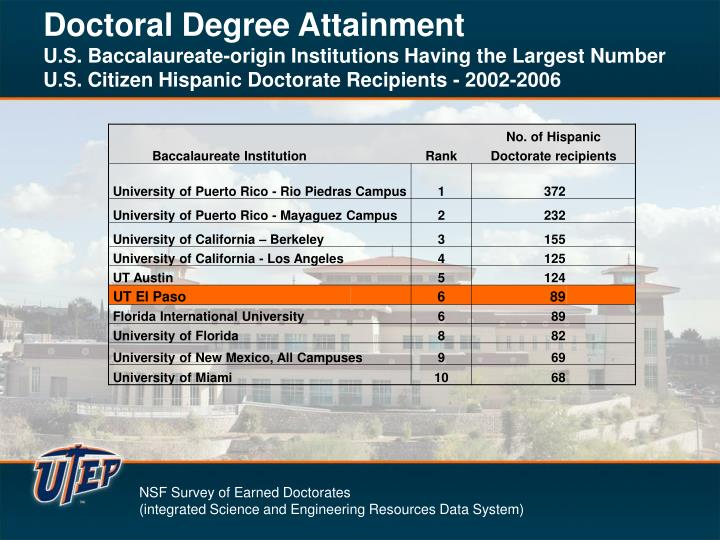 Doctoral Degree Attainment