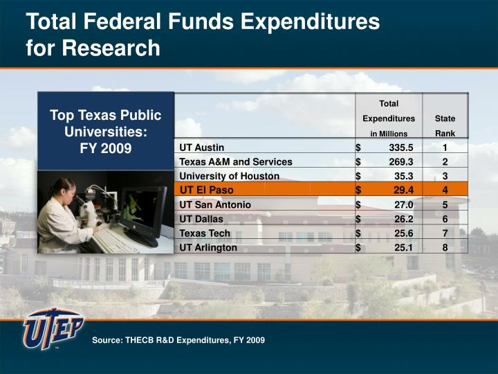 Total Federal Funds Expenditures