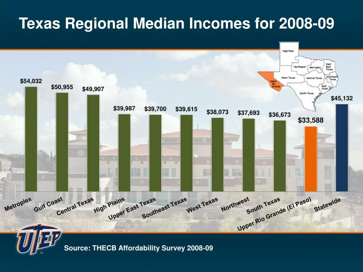 Texas Regional Median Incomes for 2008-09
