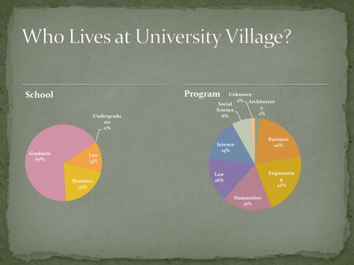 Who lives at university village