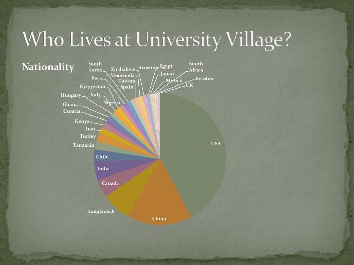 Who lives at university village1