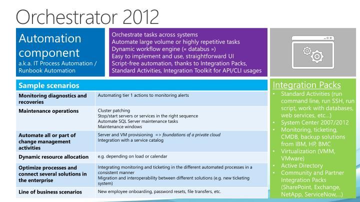 Orchestrator 2012