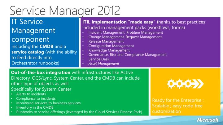 Service Manager 2012