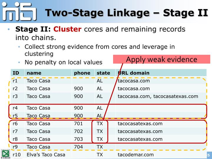 Two-Stage Linkage – Stage II