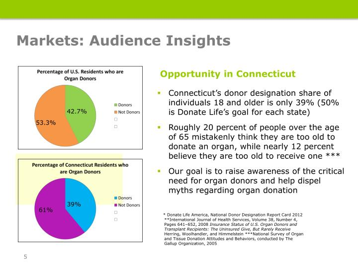 Markets: Audience Insights