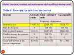 market structure conduct and performance of rice milling industry contd1