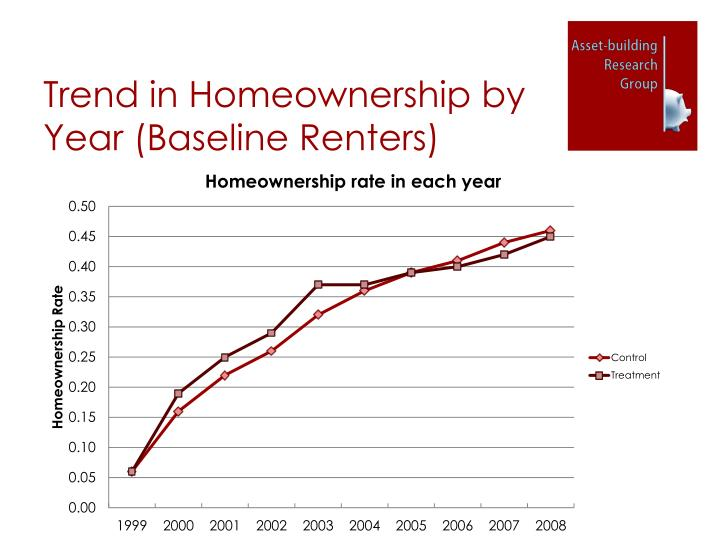 Trend in Homeownership by Year (Baseline Renters)