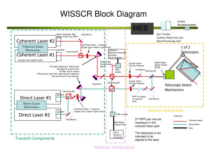 international space station block diagram - photo #23