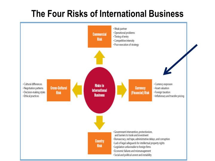 the international financial environment Environment has changed so have the accounting standards that govern the presentation and disclosure of information international accounting standards are central to this concept international standards were first developed in the late 1960's but they have reached their zenith of importance in today's economic and business environment.