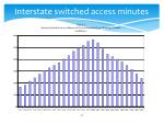 interstate switched access minutes