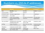numbers vs dns ip addresses
