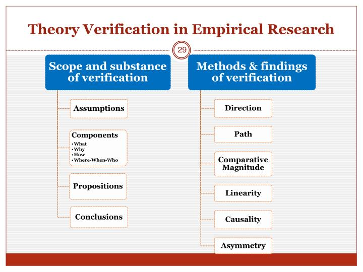 Theory Verification in Empirical Research