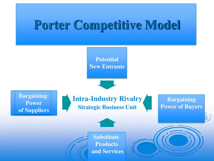 Porter Competitive Model