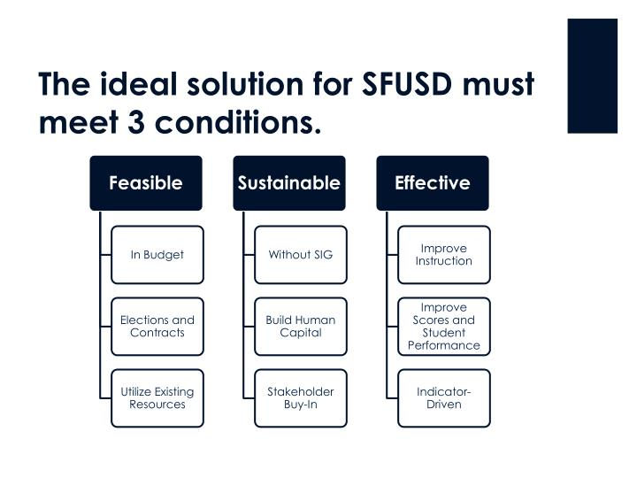 The ideal solution for SFUSD must meet 3 conditions.