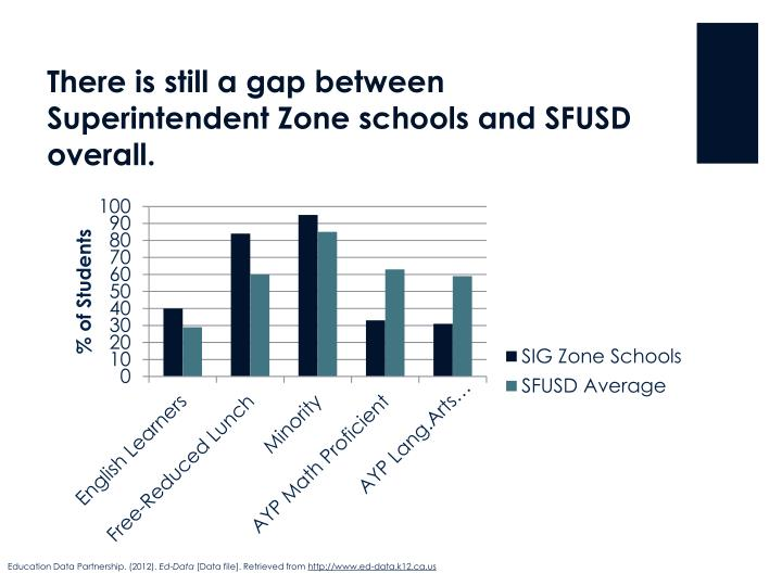 There is still a gap between Superintendent