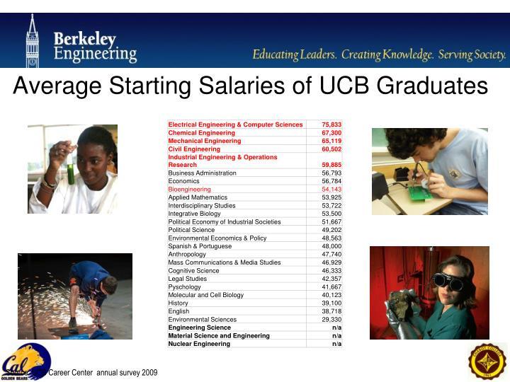Average Starting Salaries of UCB Graduates