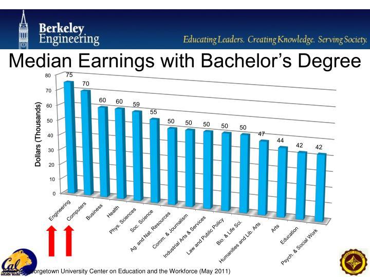 Median Earnings with Bachelor's Degree