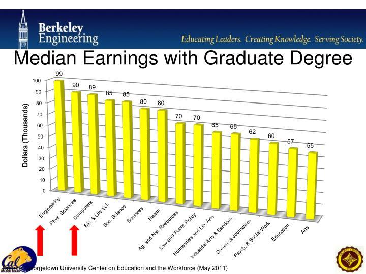 Median Earnings with Graduate Degree