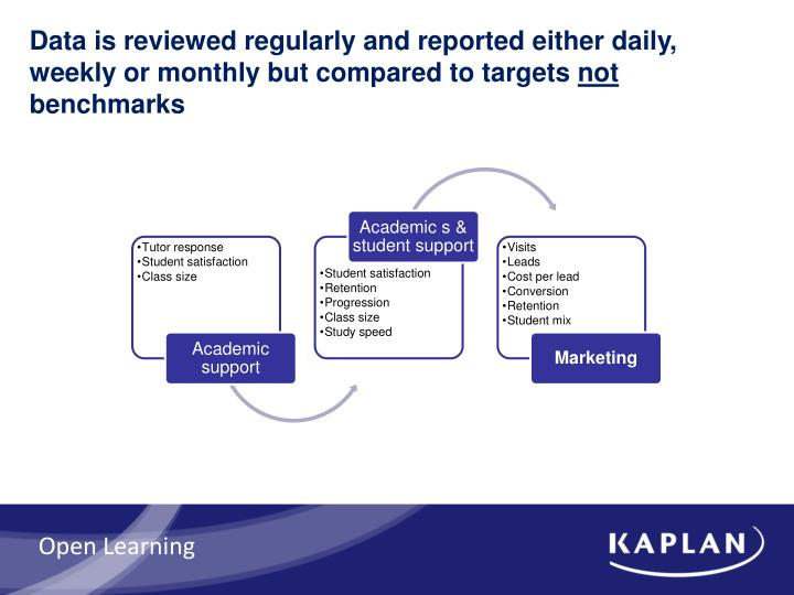 Data is reviewed regularly and reported either daily, weekly or monthly but compared to targets