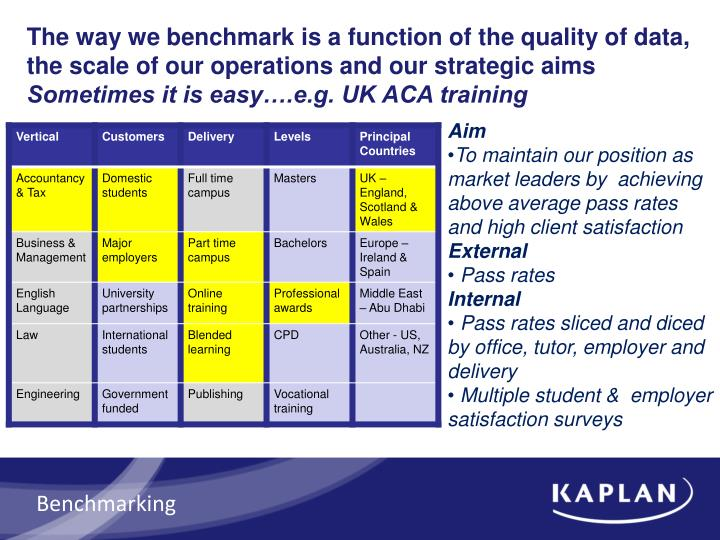The way we benchmark is a function of the quality of data, the scale of our operations and our strategic aims