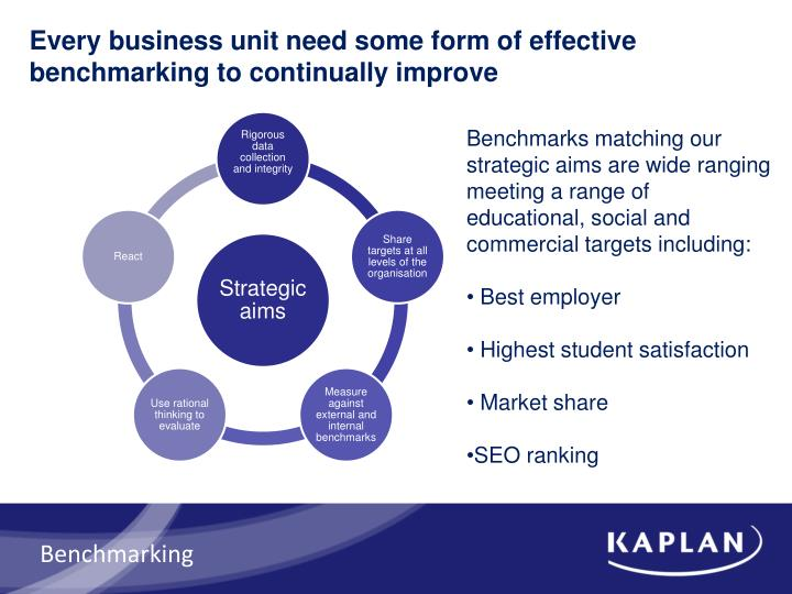 Every business unit need some form of effective benchmarking to continually improve