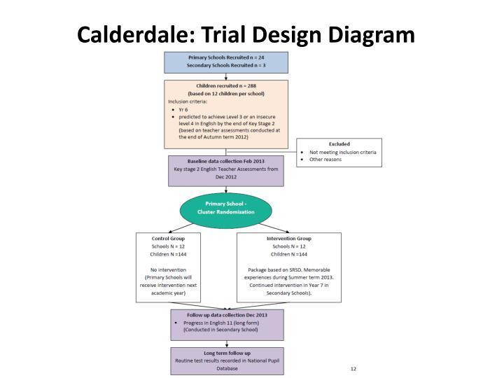 Calderdale: Trial Design Diagram