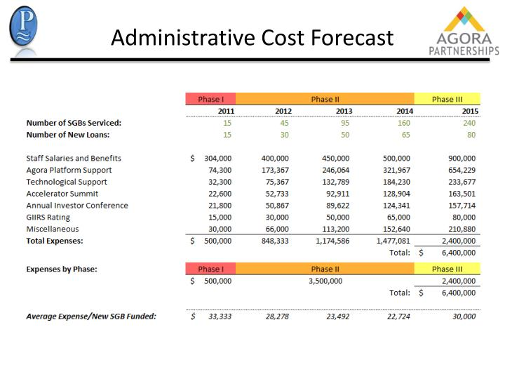 Administrative Cost Forecast