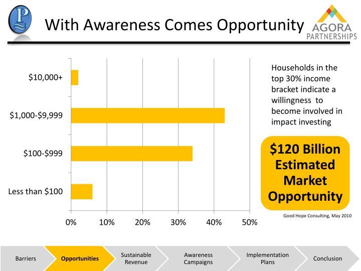 $120 Billion Estimated Market Opportunity