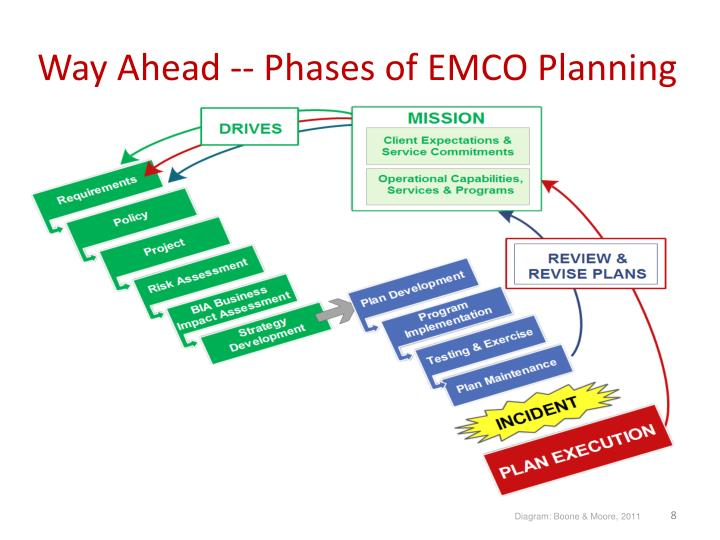 Way Ahead -- Phases of EMCO Planning