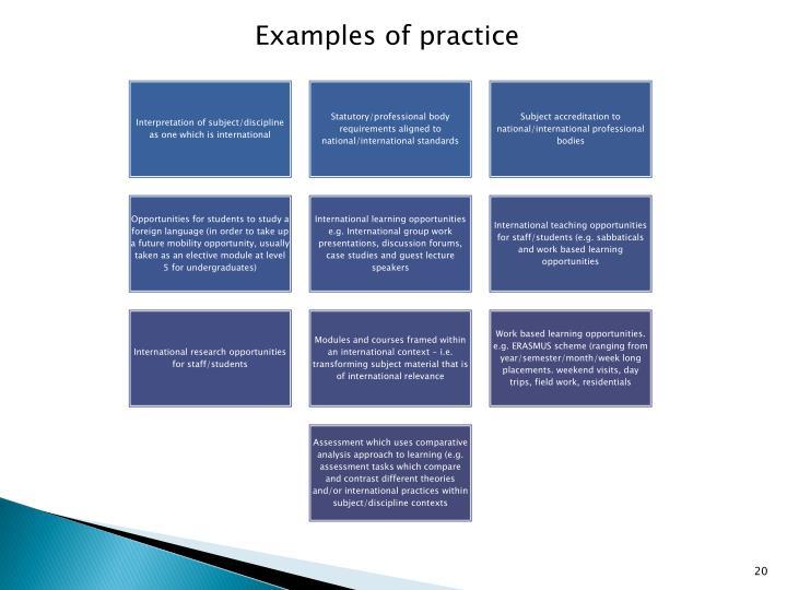 Examples of practice